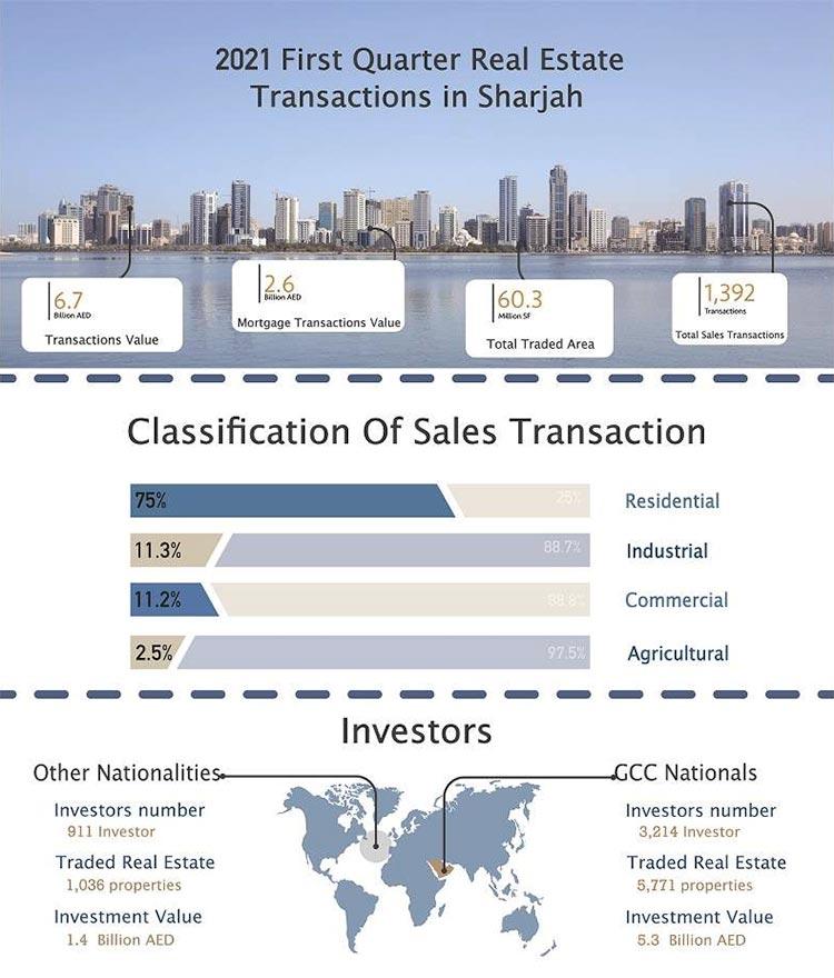 Sharjah-Property-graph