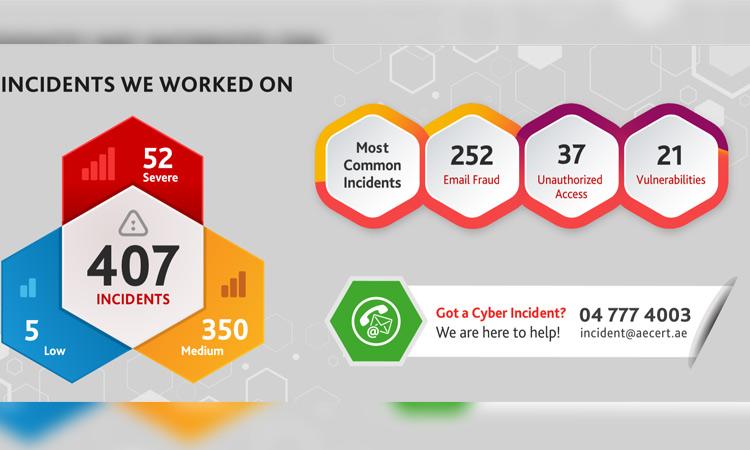 Cyber-attack-UAE