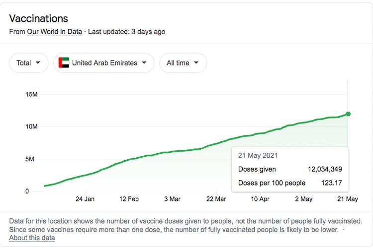 UAE-Vaccine-Rate